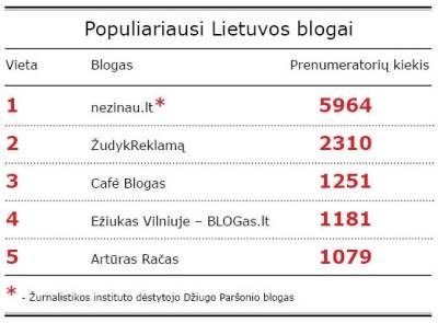 http://www.blogologas.lt/ informacija