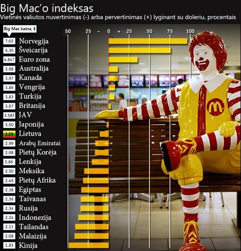 """Dėl """"Big Mac"""" indekso žmonės gali lengviau suprasti valiutų kursus. Nuotrauka iš smartstat.net"""