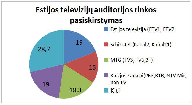 estijos tv rinka