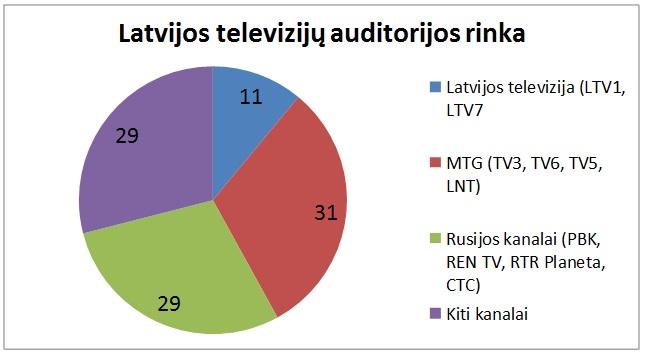 latvijos tv rinka