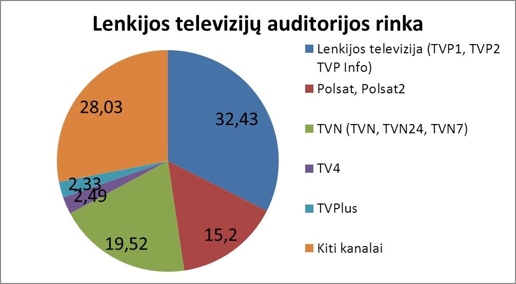lenkijos tv rinka