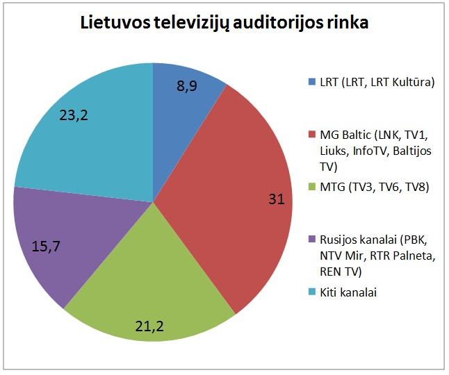 lietuvos tv rinka