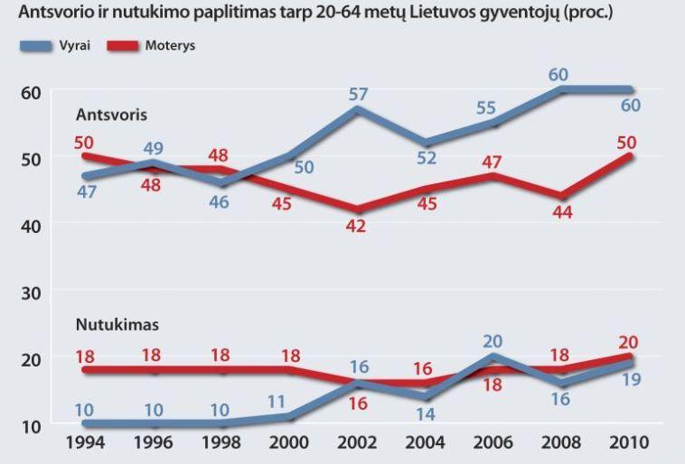 2010 m. atlikto Lietuvos gyvensenos tyrimo duomenys