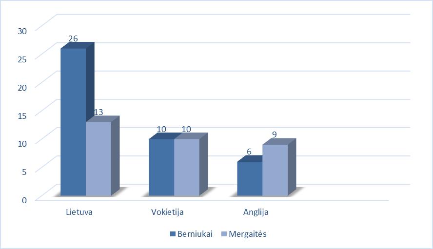 Rūkančių 15 metų amžiaus mergaičių ir berniukų palyginimas 2010 metais (%). ( Moksleivių sveikos gyvensenos tarptautinė ataskaita iš 2009/2010 metų apklausos (HBSC))
