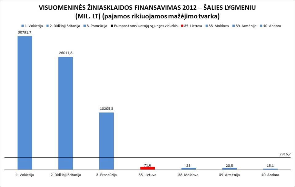 Lietuvos visuomeninio transliuotojo situacija Europoje