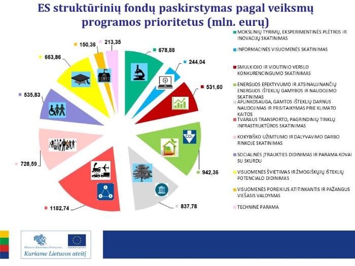 Ūkio ministerijos informacija