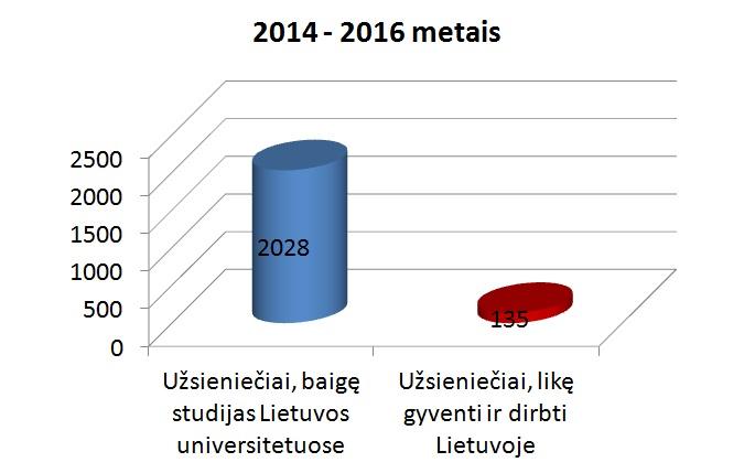 Mokslo ir studijų stebėsenos ir analizės centro (MOSTA) duomenys.