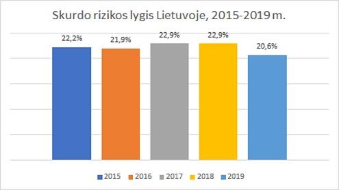 Skurdo rizikos lygis Lietuvoje, 2015-2019 m. Lietuvos statistikos departamento duomenys. Autorės nuotr.